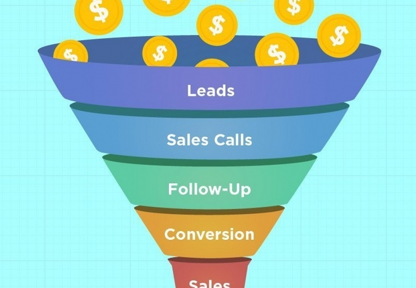 Provite kennisbank betekenis Nurturen - de sales funnel