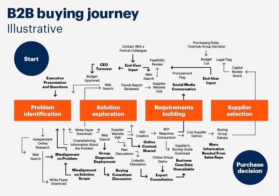 Hoe bouw je een professionele b2b telemarketing op - De complexe customer journey - afbeelding Gartner