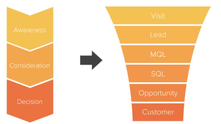 De plaats van MQL en SQL in de sales funnel - Marketing qualified lead mql - Provite